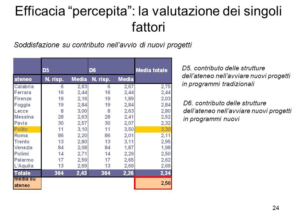 24 Efficacia percepita : la valutazione dei singoli fattori Soddisfazione su contributo nell'avvio di nuovi progetti D5.