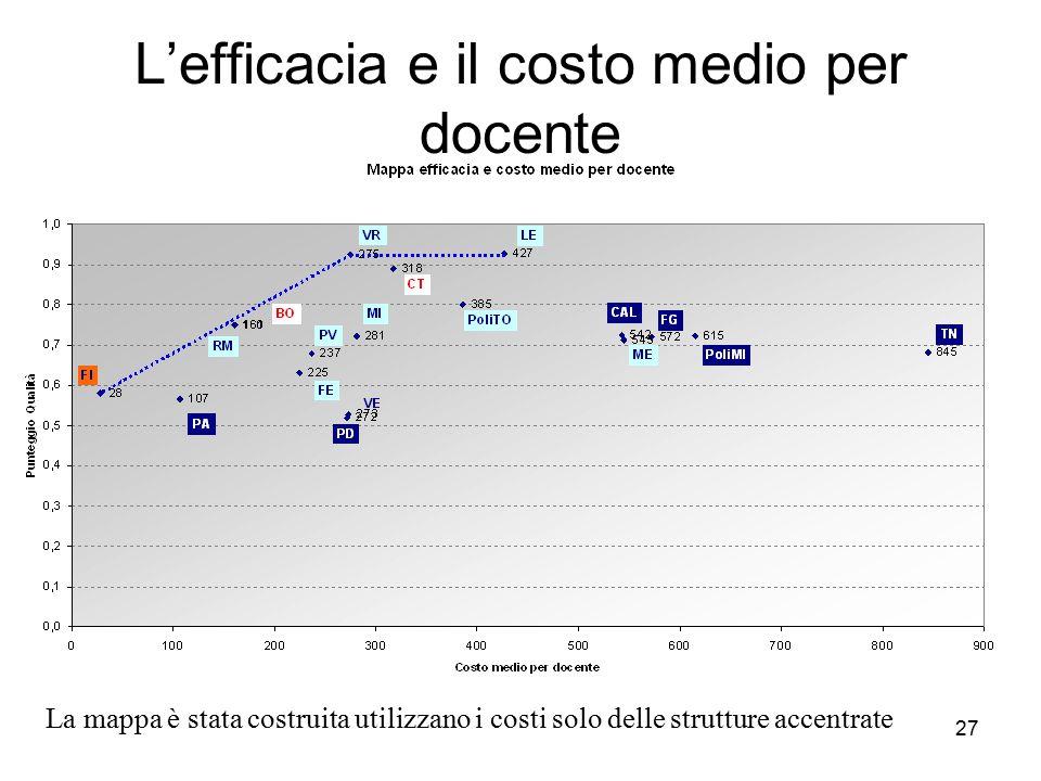 27 L'efficacia e il costo medio per docente La mappa è stata costruita utilizzano i costi solo delle strutture accentrate