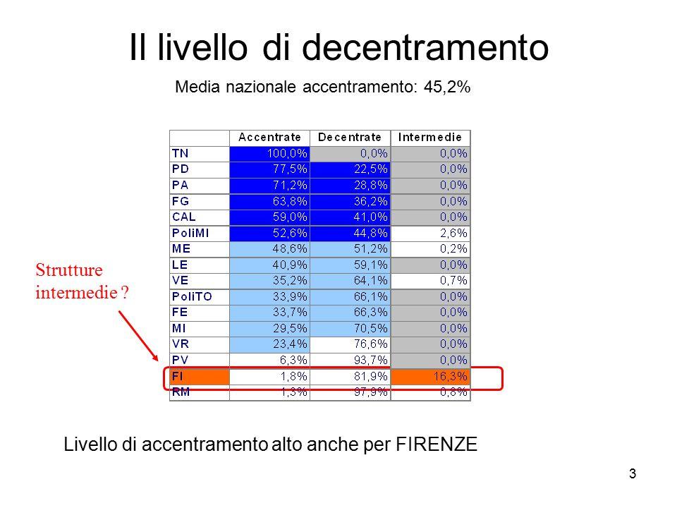 3 Il livello di decentramento Strutture intermedie .