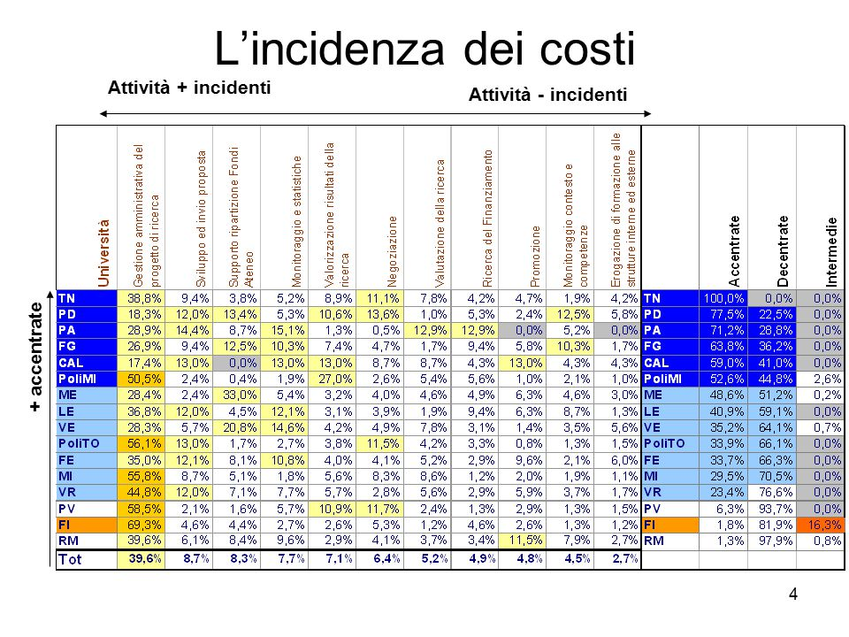 4 L'incidenza dei costi Attività + incidenti Attività - incidenti + accentrate