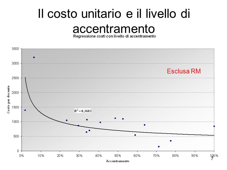 7 Il costo unitario e il livello di accentramento Esclusa RM