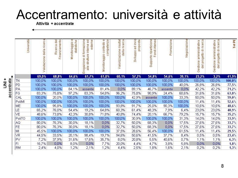 8 Accentramento: università e attività Attività + accentrate UNI + accentrate