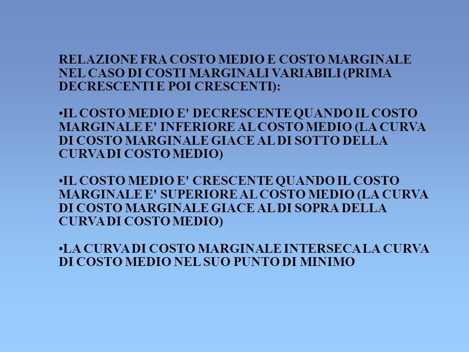 RELAZIONE FRA COSTO MEDIO E COSTO MARGINALE NEL CASO DI COSTI MARGINALI VARIABILI (PRIMA DECRESCENTI E POI CRESCENTI): IL COSTO MEDIO E DECRESCENTE QUANDO IL COSTO MARGINALE E INFERIORE AL COSTO MEDIO (LA CURVA DI COSTO MARGINALE GIACE AL DI SOTTO DELLA CURVA DI COSTO MEDIO) IL COSTO MEDIO E CRESCENTE QUANDO IL COSTO MARGINALE E SUPERIORE AL COSTO MEDIO (LA CURVA DI COSTO MARGINALE GIACE AL DI SOPRA DELLA CURVA DI COSTO MEDIO) LA CURVA DI COSTO MARGINALE INTERSECA LA CURVA DI COSTO MEDIO NEL SUO PUNTO DI MINIMO