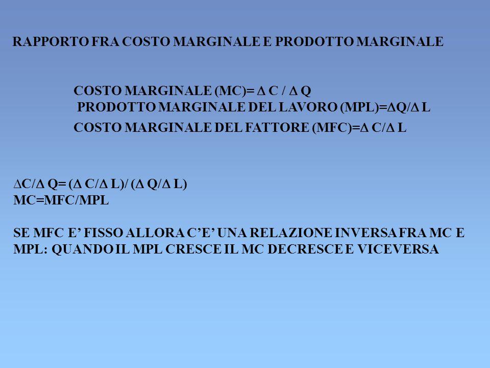 RAPPORTO FRA COSTO MARGINALE E PRODOTTO MARGINALE COSTO MARGINALE (MC)=  C /  Q PRODOTTO MARGINALE DEL LAVORO (MPL)=  Q/  L COSTO MARGINALE DEL FATTORE (MFC)=  C/  L  C/  Q= (  C/  L)/ (  Q/  L) MC=MFC/MPL SE MFC E' FISSO ALLORA C'E' UNA RELAZIONE INVERSA FRA MC E MPL: QUANDO IL MPL CRESCE IL MC DECRESCE E VICEVERSA