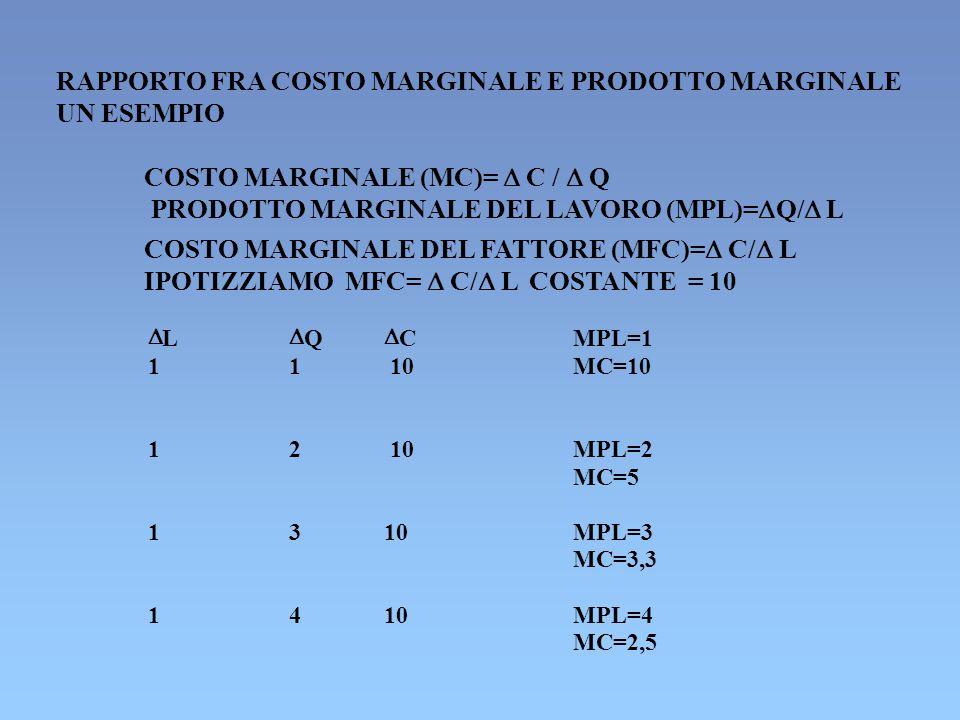 RAPPORTO FRA COSTO MARGINALE E PRODOTTO MARGINALE UN ESEMPIO COSTO MARGINALE (MC)=  C /  Q PRODOTTO MARGINALE DEL LAVORO (MPL)=  Q/  L COSTO MARGINALE DEL FATTORE (MFC)=  C/  L IPOTIZZIAMO MFC=  C/  L COSTANTE = 10  L  Q  CMPL=1 11 10MC=10 12 10 MPL=2 MC=5 1310MPL=3 MC=3,3 1410 MPL=4 MC=2,5
