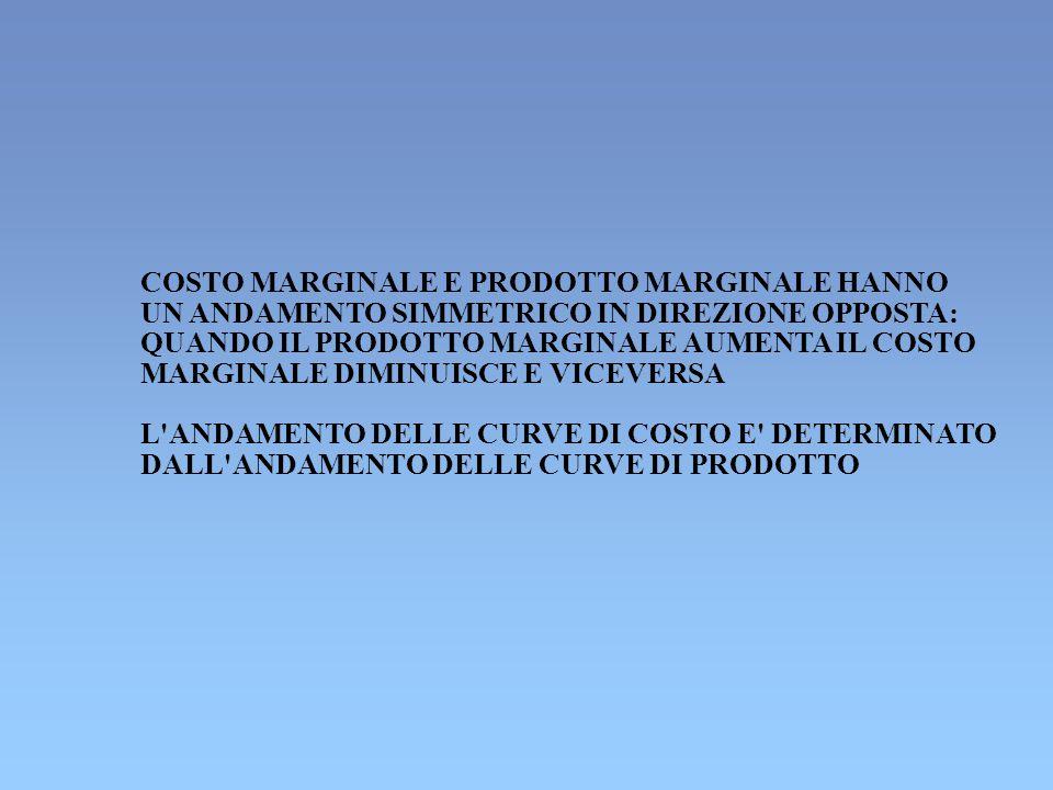 COSTO MARGINALE E PRODOTTO MARGINALE HANNO UN ANDAMENTO SIMMETRICO IN DIREZIONE OPPOSTA: QUANDO IL PRODOTTO MARGINALE AUMENTA IL COSTO MARGINALE DIMINUISCE E VICEVERSA L ANDAMENTO DELLE CURVE DI COSTO E DETERMINATO DALL ANDAMENTO DELLE CURVE DI PRODOTTO