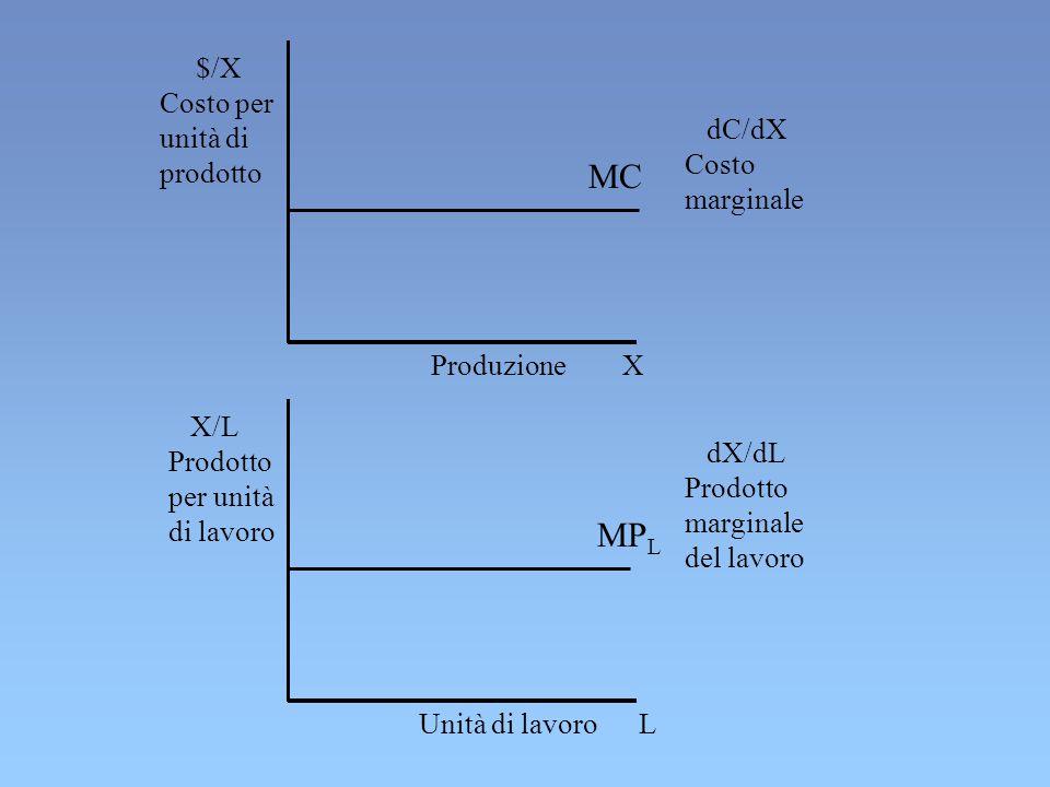 X/L Prodotto per unità di lavoro Produzione X Unità di lavoro L $/X Costo per unità di prodotto dX/dL Prodotto marginale del lavoro dC/dX Costo marginale MP L MC