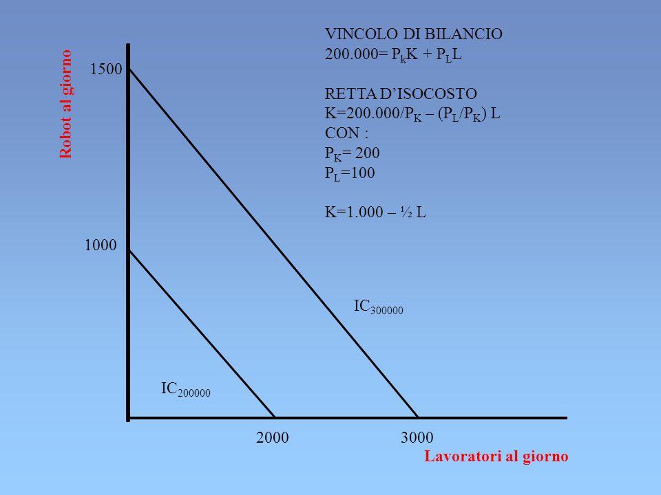 2000 3000 1500 IC 200000 1000 IC 300000 Lavoratori al giorno Robot al giorno VINCOLO DI BILANCIO 200.000= P k K + P L L RETTA D'ISOCOSTO K=200.000/P K – (P L /P K ) L CON : P K = 200 P L =100 K=1.000 – ½ L