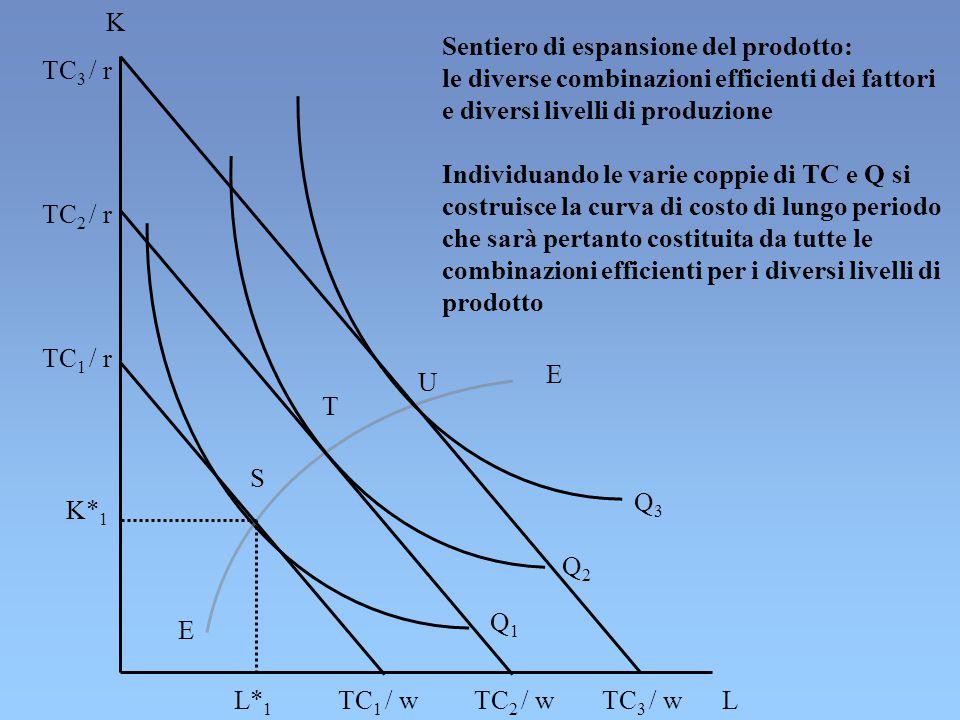 Q3Q3 Q2Q2 Q1Q1 E E S T U TC 1 / r TC 2 / r TC 3 / r K L K* 1 L* 1 TC 1 / wTC 2 / wTC 3 / w Sentiero di espansione del prodotto: le diverse combinazioni efficienti dei fattori e diversi livelli di produzione Individuando le varie coppie di TC e Q si costruisce la curva di costo di lungo periodo che sarà pertanto costituita da tutte le combinazioni efficienti per i diversi livelli di prodotto