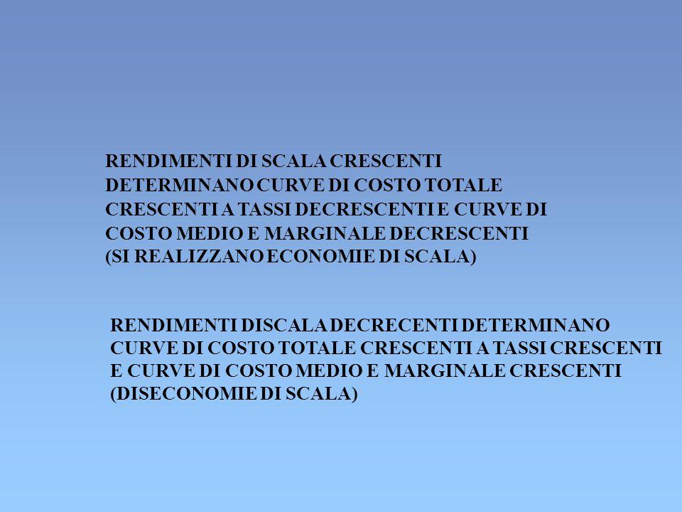 RENDIMENTI DI SCALA CRESCENTI DETERMINANO CURVE DI COSTO TOTALE CRESCENTI A TASSI DECRESCENTI E CURVE DI COSTO MEDIO E MARGINALE DECRESCENTI (SI REALIZZANO ECONOMIE DI SCALA) RENDIMENTI DISCALA DECRECENTI DETERMINANO CURVE DI COSTO TOTALE CRESCENTI A TASSI CRESCENTI E CURVE DI COSTO MEDIO E MARGINALE CRESCENTI (DISECONOMIE DI SCALA)