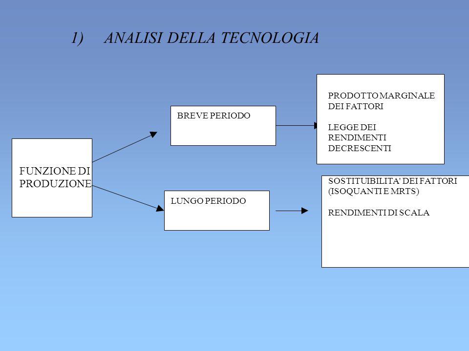 1) ANALISI DELLA TECNOLOGIA BREVE PERIODO LUNGO PERIODO PRODOTTO MARGINALE DEI FATTORI LEGGE DEI RENDIMENTI DECRESCENTI FUNZIONE DI PRODUZIONE SOSTITUIBILITA DEI FATTORI (ISOQUANTI E MRTS) RENDIMENTI DI SCALA
