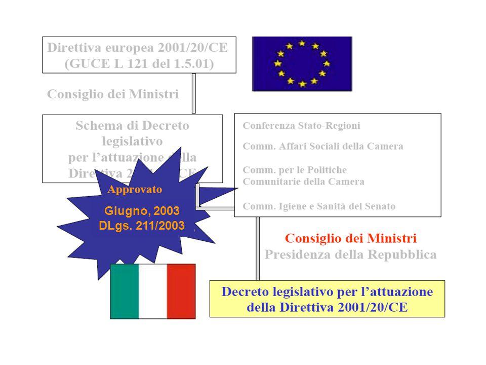 Giugno, 2003 DLgs. 211/2003