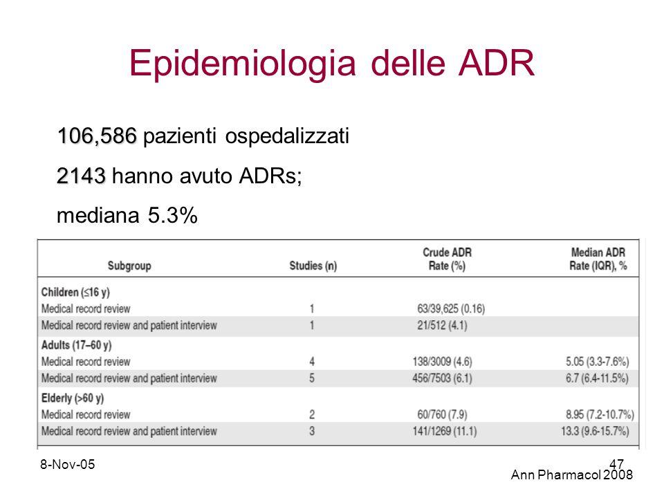 8-Nov-0547 106,586 106,586 pazienti ospedalizzati 2143 2143 hanno avuto ADRs; mediana 5.3% Epidemiologia delle ADR Ann Pharmacol 2008