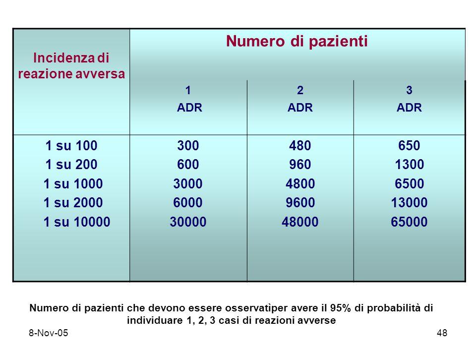 8-Nov-0548 Incidenza di reazione avversa Numero di pazienti 1 ADR 2 ADR 3 ADR 1 su 100 1 su 200 1 su 1000 1 su 2000 1 su 10000 300 600 3000 6000 30000 480 960 4800 9600 48000 650 1300 6500 13000 65000 Numero di pazienti che devono essere osservatìper avere il 95% di probabilità di individuare 1, 2, 3 casi di reazioni avverse