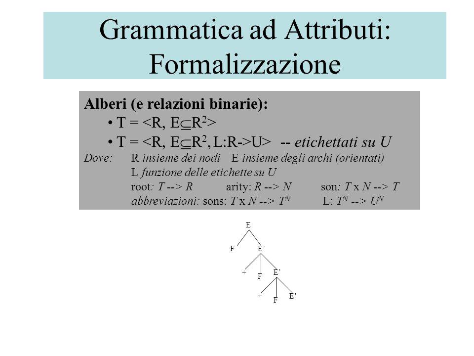 Grammatica ad Attributi: Formalizzazione Alberi (e relazioni binarie): T = T = U> -- etichettati su U Dove:R insieme dei nodi E insieme degli archi (orientati) L funzione delle etichette su U root: T --> Rarity: R --> Nson: T x N --> T abbreviazioni: sons: T x N --> T N L: T N --> U N + FE' E F + F