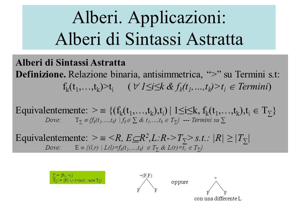 Alberi.Applicazioni: Alberi di Sintassi Astratta Alberi di Sintassi Astratta Definizione.