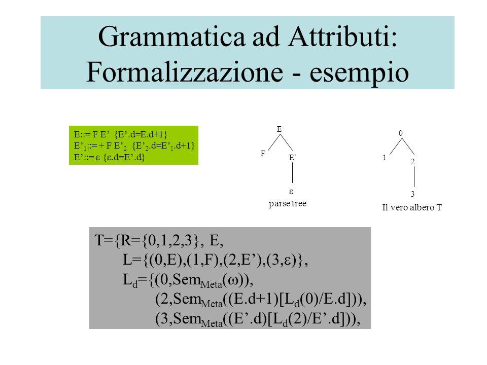 Grammatica ad Attributi: Formalizzazione - esempio E::= F E' {E'.d=E.d+1} E' 1 ::= + F E' 2 {E' 2.d=E' 1.d+1} E'::=  { .d=E'.d} 1 2 3 0 T={R={0,1,2,3}, E, L={(0,E),(1,F),(2,E'),(3,  )}, L d ={(0,Sem Meta (  )), (2,Sem Meta ((E.d+1)[L d (0)/E.d])), (3,Sem Meta ((E'.d)[L d (2)/E'.d])), F E'  E parse tree Il vero albero T