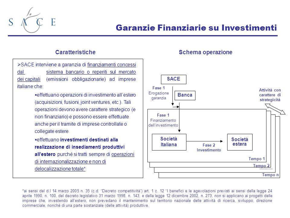 Garanzie Finanziarie su Investimenti Caratteristiche SACE Banca Società Italiana Società estera Fase 1 Erogazione garanzia Fase 1 Finanziamento dell'i
