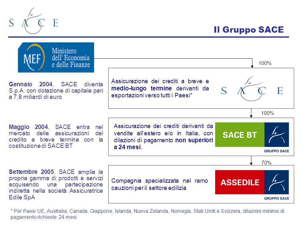 Il Gruppo SACE Assicurazione dei crediti a breve e medio-lungo termine derivanti da esportazioni verso tutti i Paesi* * Per Paesi UE, Australia, Canad