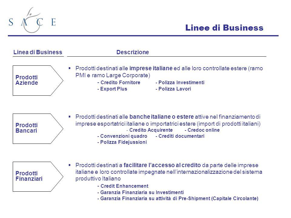 Linee di Business  Prodotti destinati alle imprese italiane ed alle loro controllate estere (ramo PMI e ramo Large Corporate) - Credito Fornitore - P