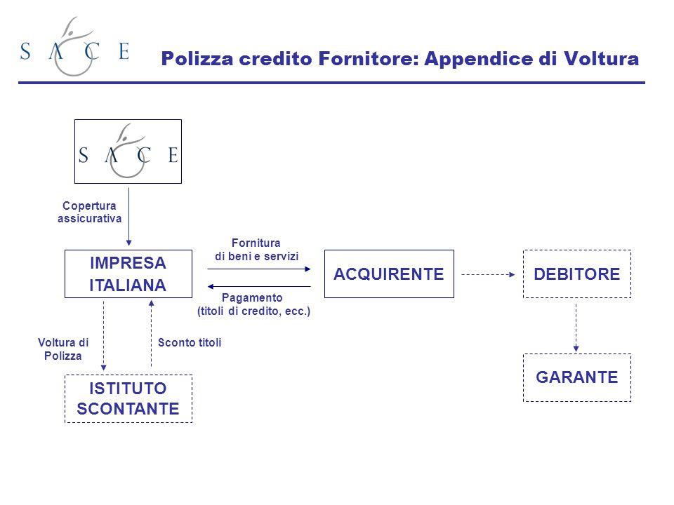Polizza credito Fornitore: Appendice di Voltura Voltura di Polizza Sconto titoli ACQUIRENTE Pagamento (titoli di credito, ecc.) Fornitura di beni e se