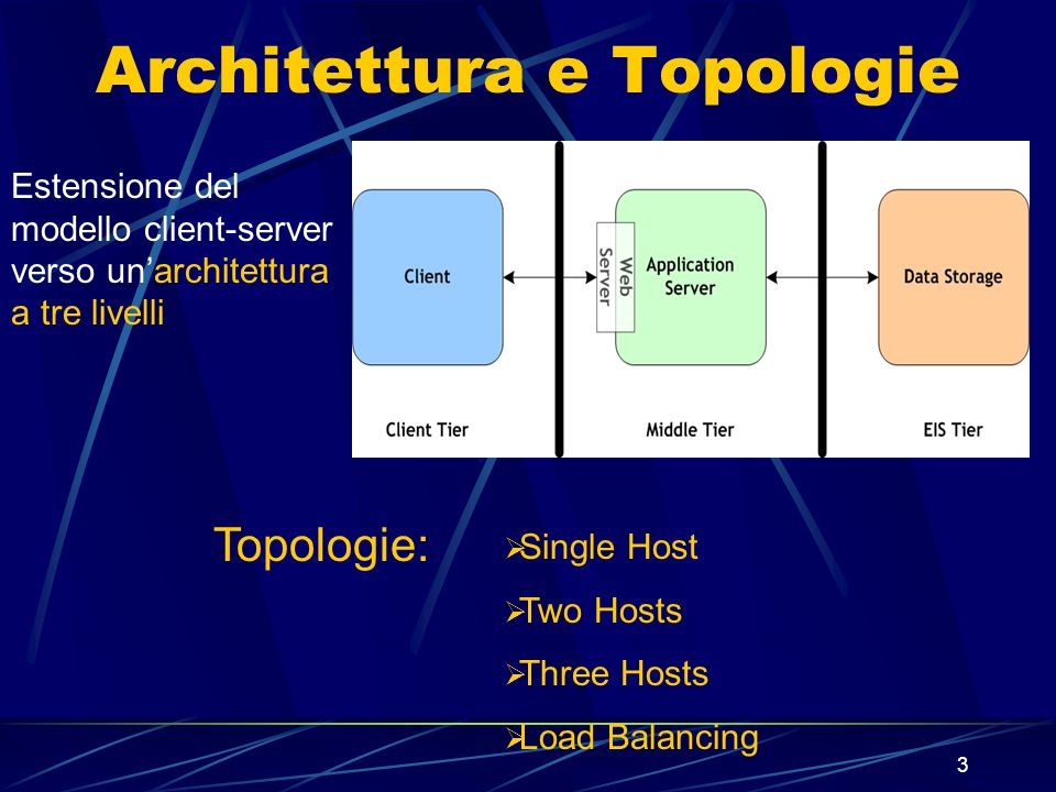 3 Architettura e Topologie Estensione del modello client-server verso un'architettura a tre livelli  Single Host  Two Hosts  Three Hosts  Load Balancing Topologie: