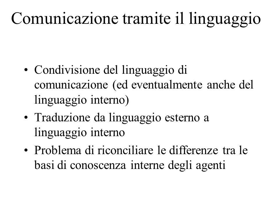 Comunicazione tramite il linguaggio Condivisione del linguaggio di comunicazione (ed eventualmente anche del linguaggio interno) Traduzione da linguaggio esterno a linguaggio interno Problema di riconciliare le differenze tra le basi di conoscenza interne degli agenti