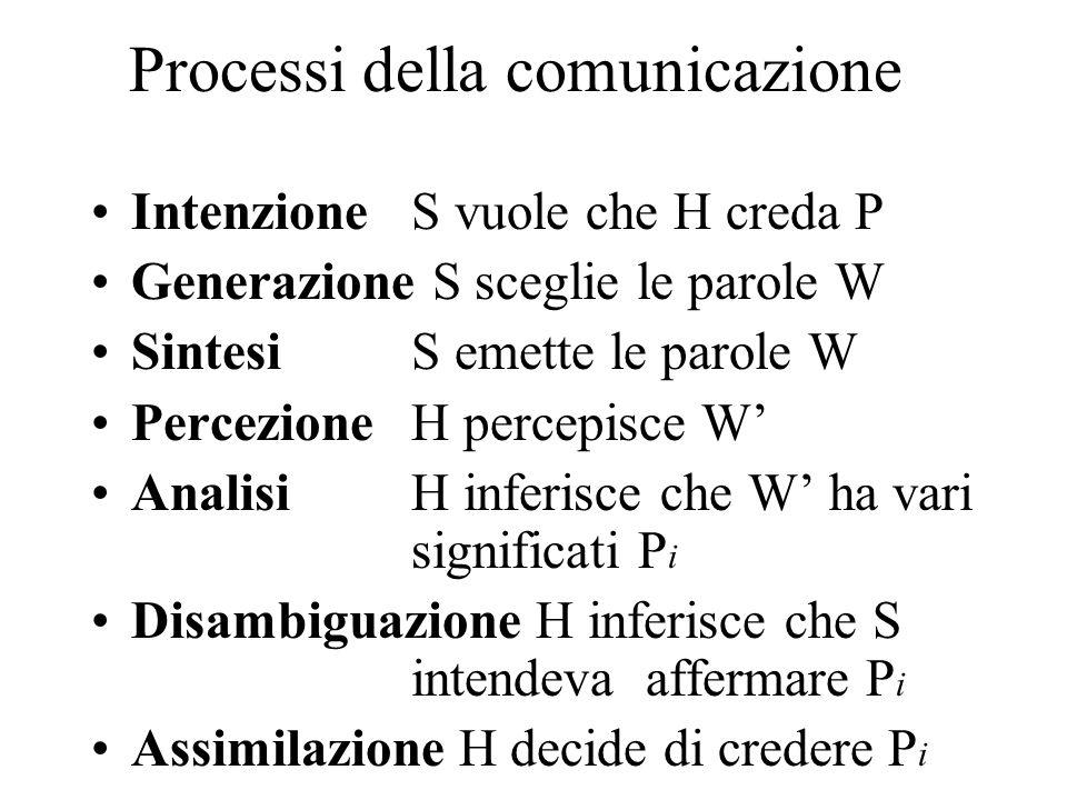 Processi della comunicazione IntenzioneS vuole che H creda P Generazione S sceglie le parole W Sintesi S emette le parole W PercezioneH percepisce W' AnalisiH inferisce che W' ha vari significati P i Disambiguazione H inferisce che S intendeva affermare P i Assimilazione H decide di credere P i