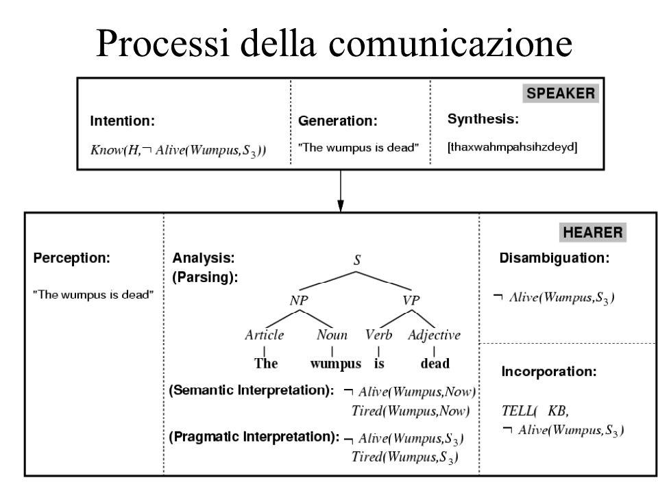 Processi della comunicazione