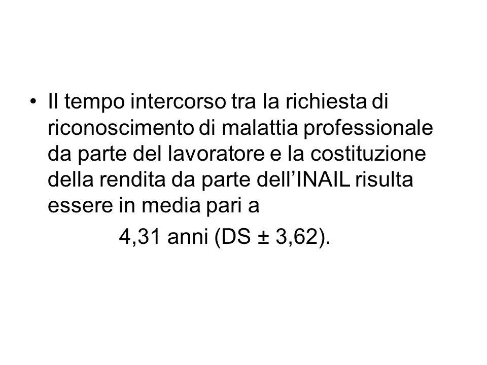 Il tempo intercorso tra la richiesta di riconoscimento di malattia professionale da parte del lavoratore e la costituzione della rendita da parte dell'INAIL risulta essere in media pari a 4,31 anni (DS ± 3,62).