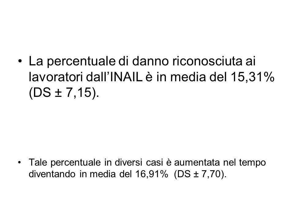 La percentuale di danno riconosciuta ai lavoratori dall'INAIL è in media del 15,31% (DS ± 7,15).