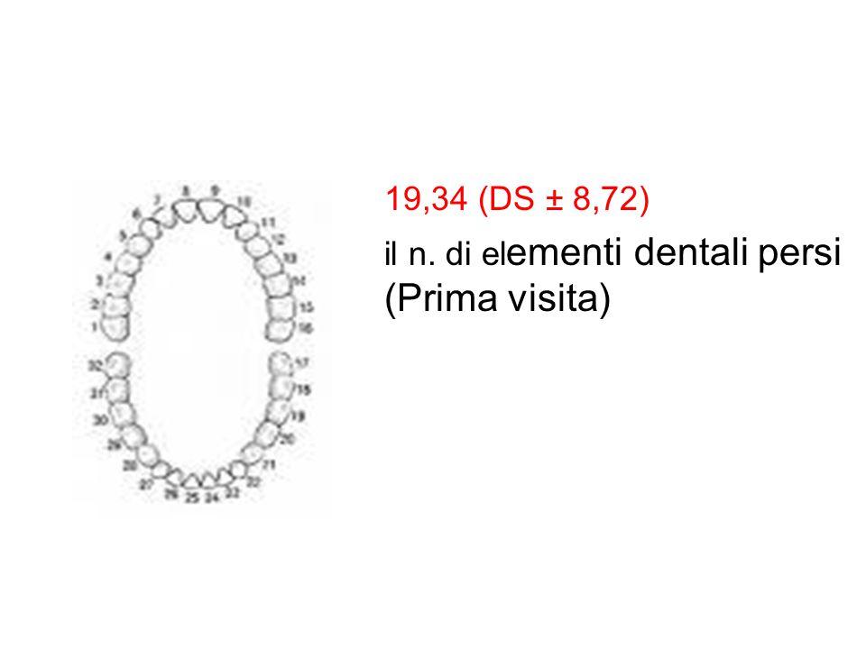 19,34 (DS ± 8,72) il n. di el ementi dentali persi (Prima visita)