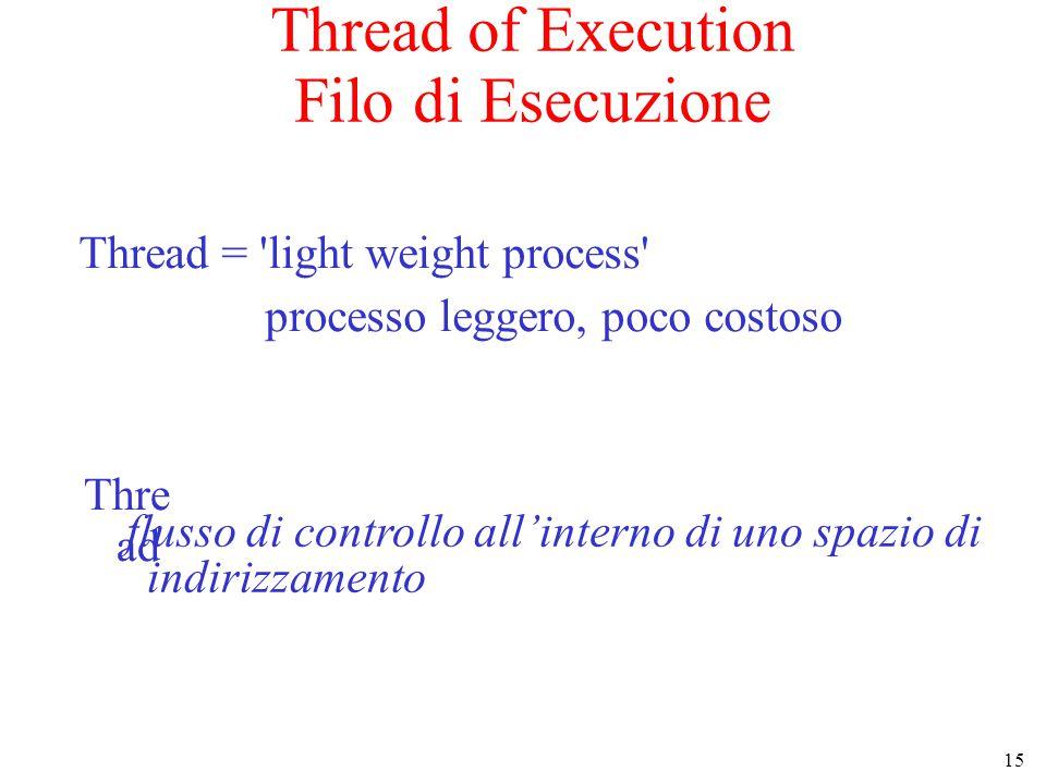 15 Thread of Execution Filo di Esecuzione Thread = light weight process processo leggero, poco costoso flusso di controllo all'interno di uno spazio di indirizzamento Thre ad