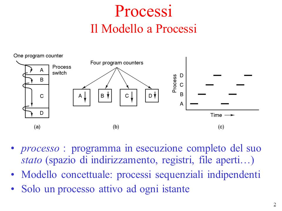 2 Processi Il Modello a Processi processo : programma in esecuzione completo del suo stato (spazio di indirizzamento, registri, file aperti…) Modello concettuale: processi sequenziali indipendenti Solo un processo attivo ad ogni istante