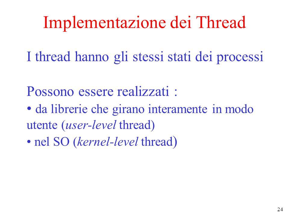 24 Implementazione dei Thread I thread hanno gli stessi stati dei processi Possono essere realizzati : da librerie che girano interamente in modo utente (user-level thread) nel SO (kernel-level thread )