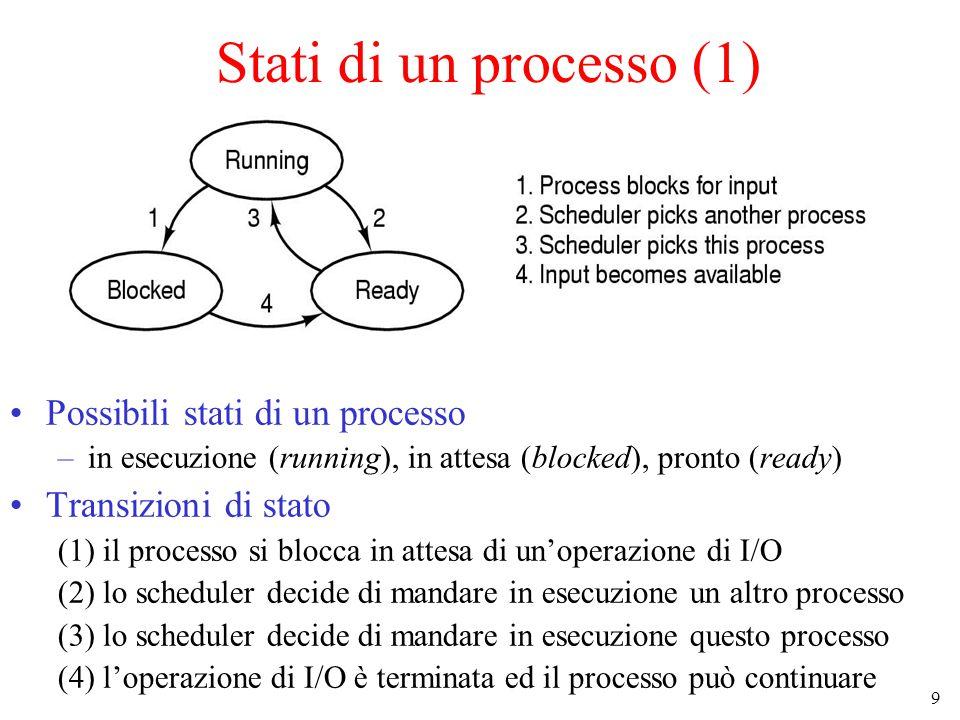 9 Stati di un processo (1) Possibili stati di un processo –in esecuzione (running), in attesa (blocked), pronto (ready) Transizioni di stato (1) il processo si blocca in attesa di un'operazione di I/O (2) lo scheduler decide di mandare in esecuzione un altro processo (3) lo scheduler decide di mandare in esecuzione questo processo (4) l'operazione di I/O è terminata ed il processo può continuare