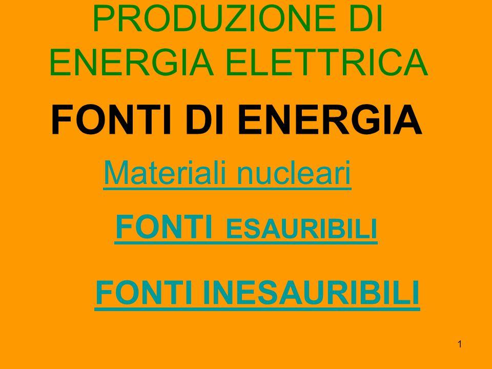 1 PRODUZIONE DI ENERGIA ELETTRICA FONTI ESAURIBILIFONTI ESAURIBILI FONTI INESAURIBILI Materiali nucleari FONTI DI ENERGIA