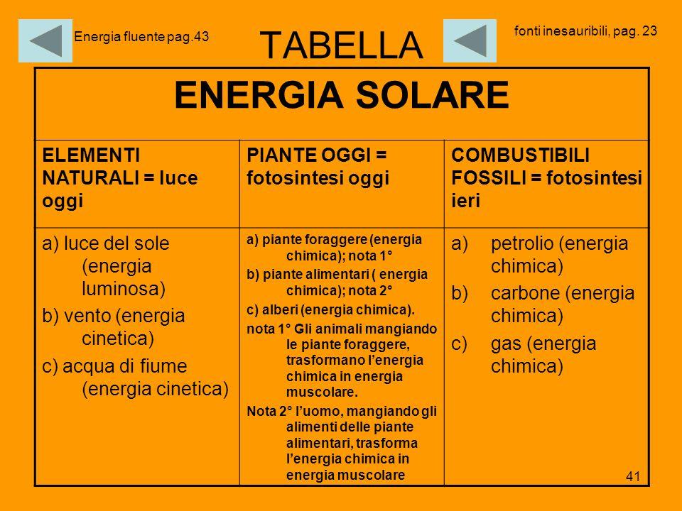 41 TABELLA ENERGIA SOLARE ELEMENTI NATURALI = luce oggi PIANTE OGGI = fotosintesi oggi COMBUSTIBILI FOSSILI = fotosintesi ieri a) luce del sole (energ
