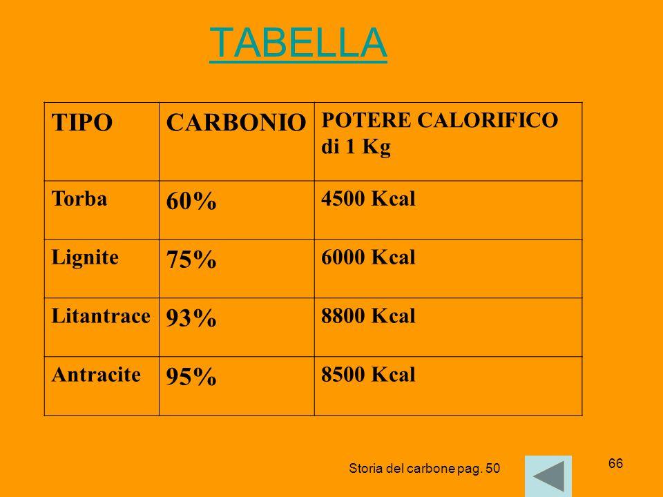 66 TABELLA TIPOCARBONIO POTERE CALORIFICO di 1 Kg Torba 60% 4500 Kcal Lignite 75% 6000 Kcal Litantrace 93% 8800 Kcal Antracite 95% 8500 Kcal Storia de