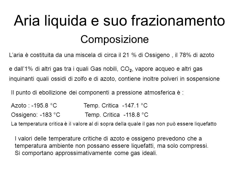 Aria liquida e suo frazionamento Composizione L'aria è costituita da una miscela di circa il 21 % di Ossigeno, il 78% di azoto e dall'1% di altri gas