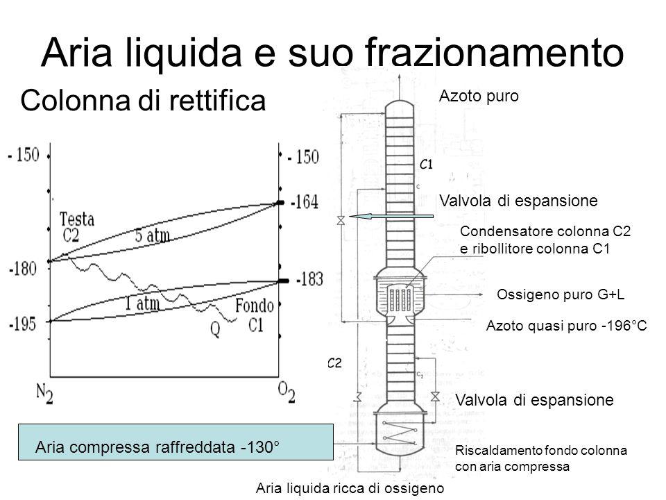 Aria liquida e suo frazionamento Colonna di rettifica Aria compressa raffreddata -130° Valvola di espansione Riscaldamento fondo colonna con aria comp