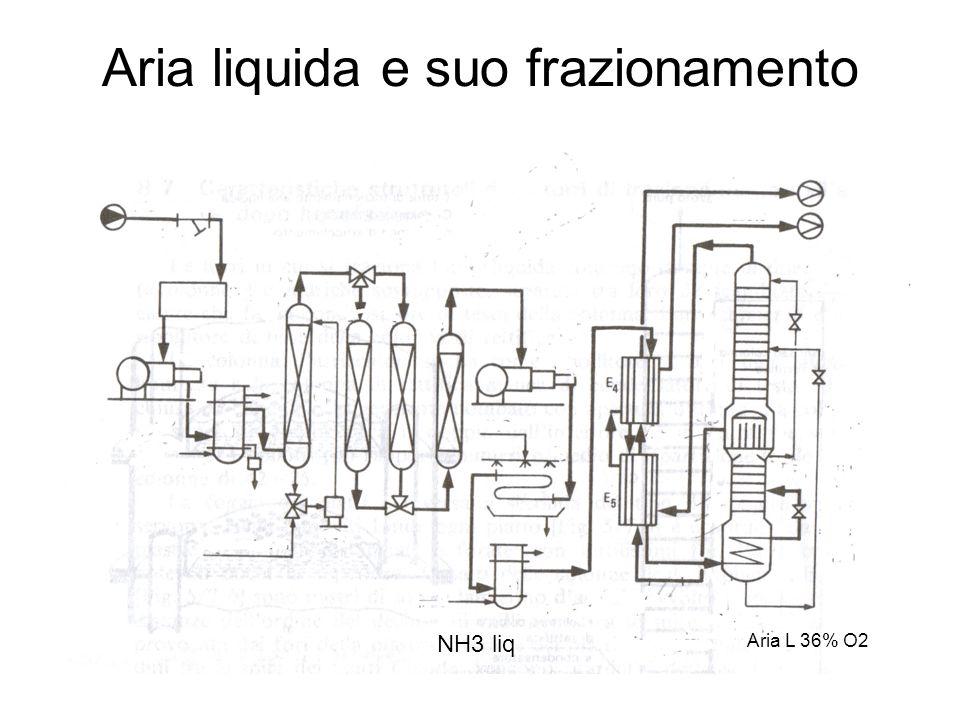 Aria liquida e suo frazionamento NH3 liq Aria L 36% O2