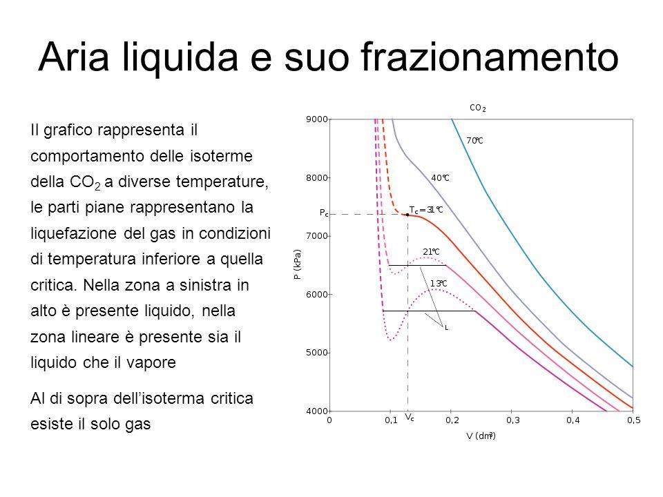 Aria liquida e suo frazionamento Il grafico rappresenta il comportamento delle isoterme della CO 2 a diverse temperature, le parti piane rappresentano