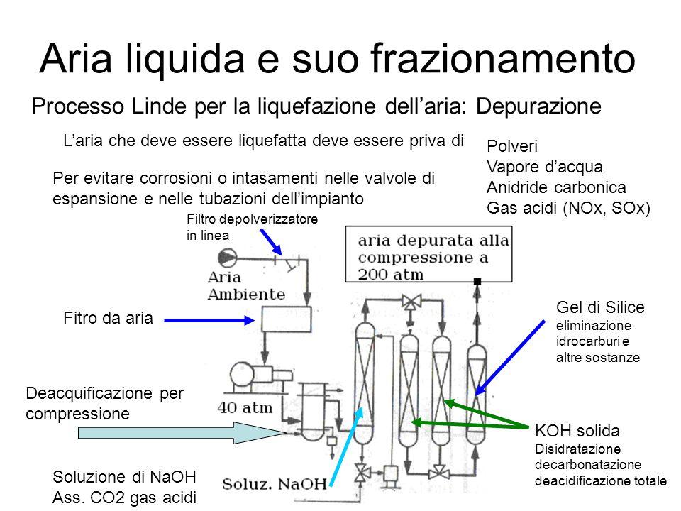 Aria liquida e suo frazionamento Processo Linde per la liquefazione dell'aria: Depurazione L'aria che deve essere liquefatta deve essere priva di Polv