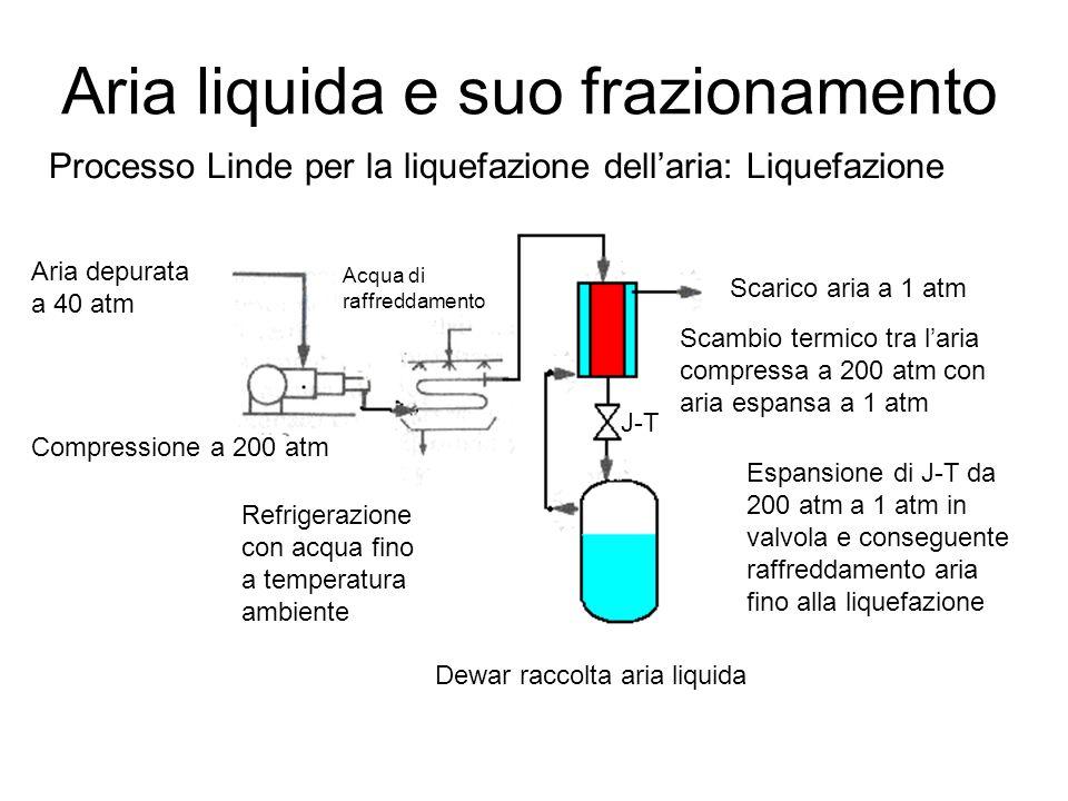 Aria liquida e suo frazionamento Processo Linde per la liquefazione dell'aria: Liquefazione Aria depurata a 40 atm Compressione a 200 atm Refrigerazio