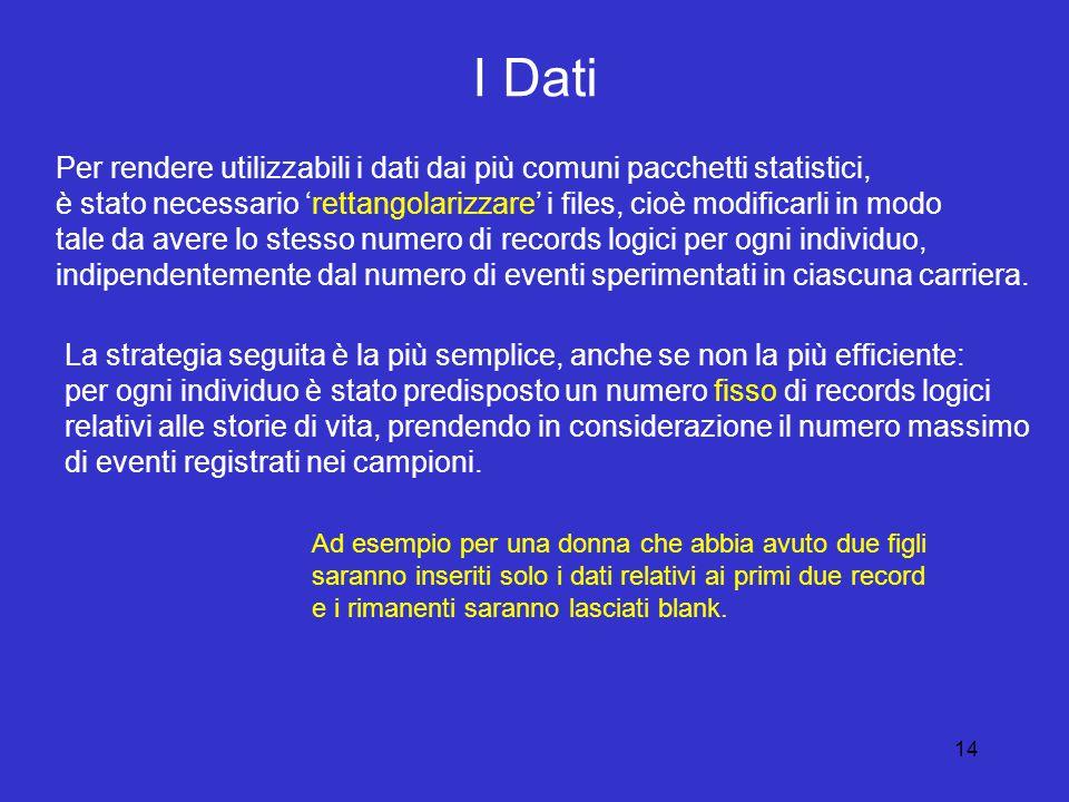 14 I Dati Per rendere utilizzabili i dati dai più comuni pacchetti statistici, è stato necessario 'rettangolarizzare' i files, cioè modificarli in modo tale da avere lo stesso numero di records logici per ogni individuo, indipendentemente dal numero di eventi sperimentati in ciascuna carriera.