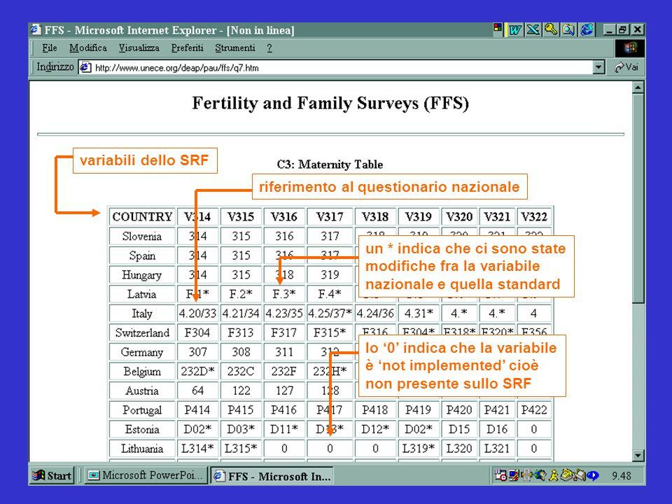 25 variabili dello SRFriferimento al questionario nazionalelo '0' indica che la variabile è 'not implemented' cioè non presente sullo SRF un * indica che ci sono state modifiche fra la variabile nazionale e quella standard
