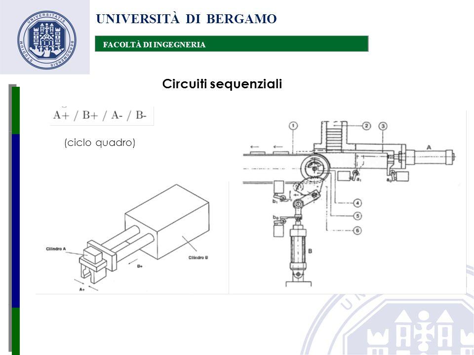 UNIVERSITÀ DI BERGAMO FACOLTÀ DI INGEGNERIA Circuiti sequenziali (ciclo quadro)