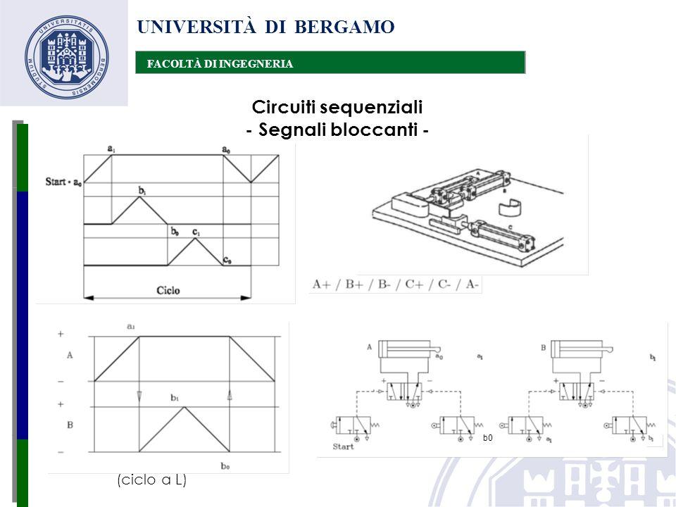 UNIVERSITÀ DI BERGAMO FACOLTÀ DI INGEGNERIA Circuiti sequenziali - Segnali bloccanti - (ciclo a L) b0