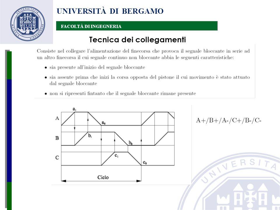 UNIVERSITÀ DI BERGAMO FACOLTÀ DI INGEGNERIA Tecnica dei collegamenti